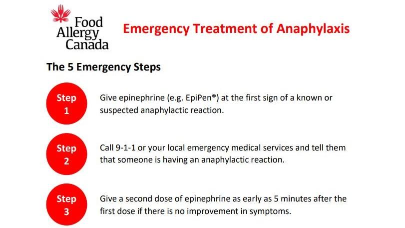 The 5 Emergency Steps