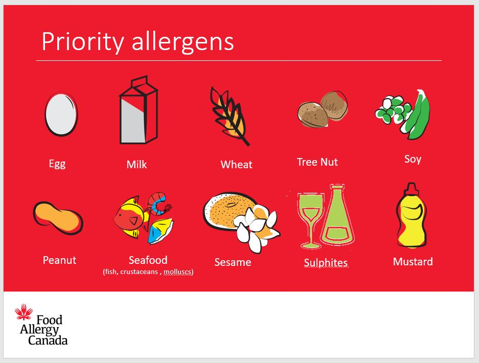 Slide showing the priority allergens