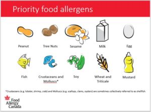 Slide from our Foundation in Food Allergy webinar