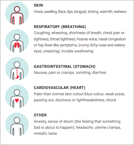 signs and symptoms infographic