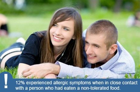 "Photo of a teen couple with caption ""12% experienced allergic symptoms when in close contact with a person who had eaten a non-tolerated food"""