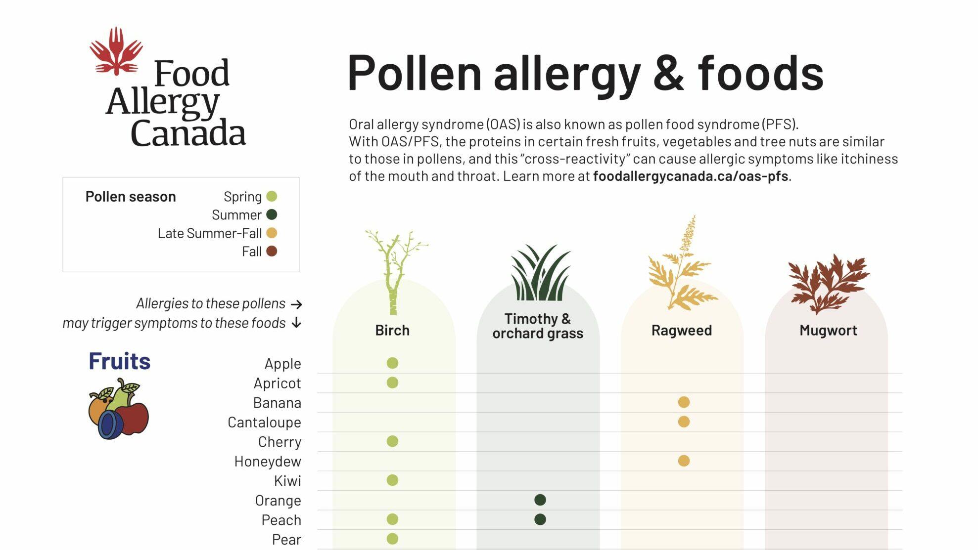 Pollen allergy & foods