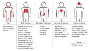 Click to see a full symptom chart.